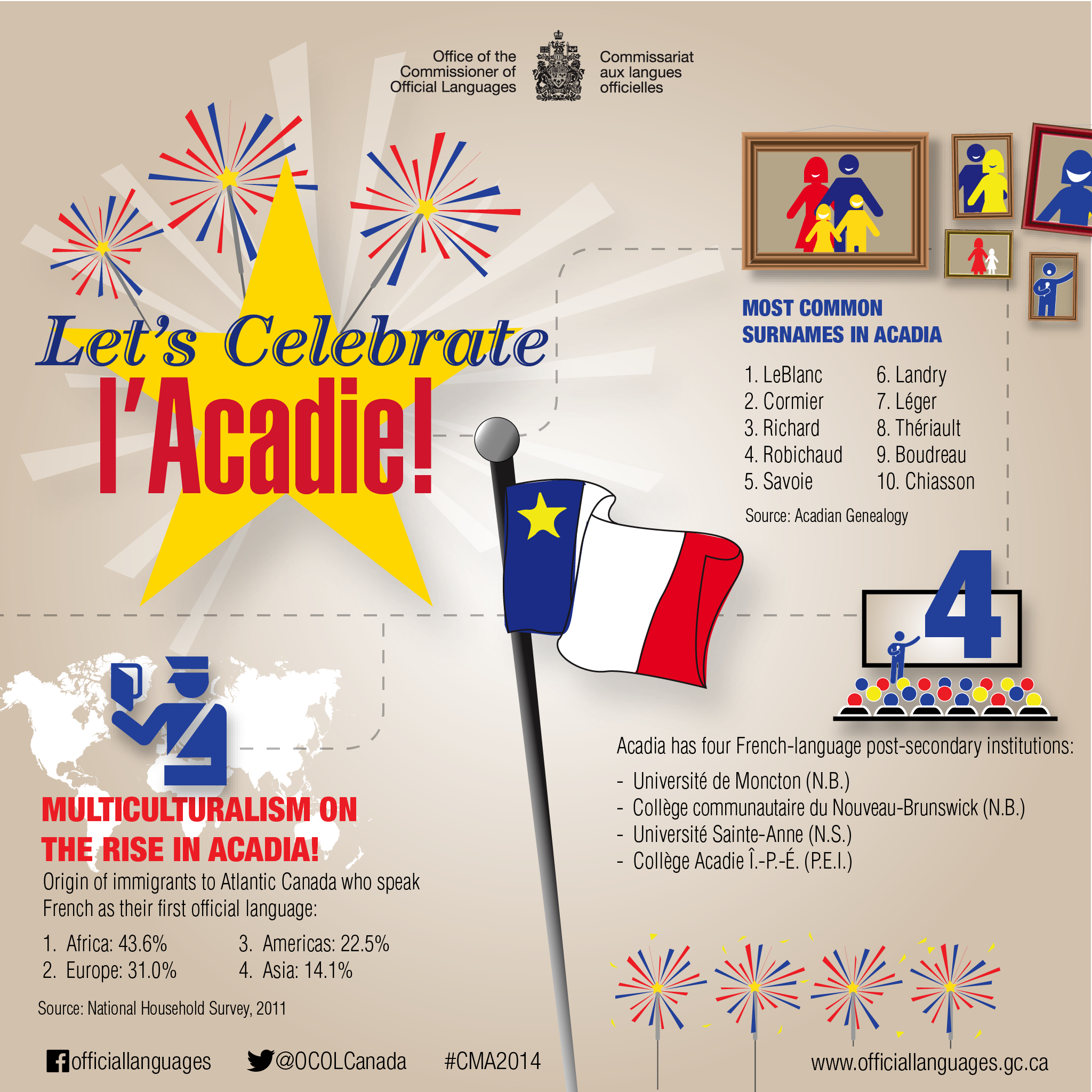 Some interesting facts on l'Acadie. Text version follows.