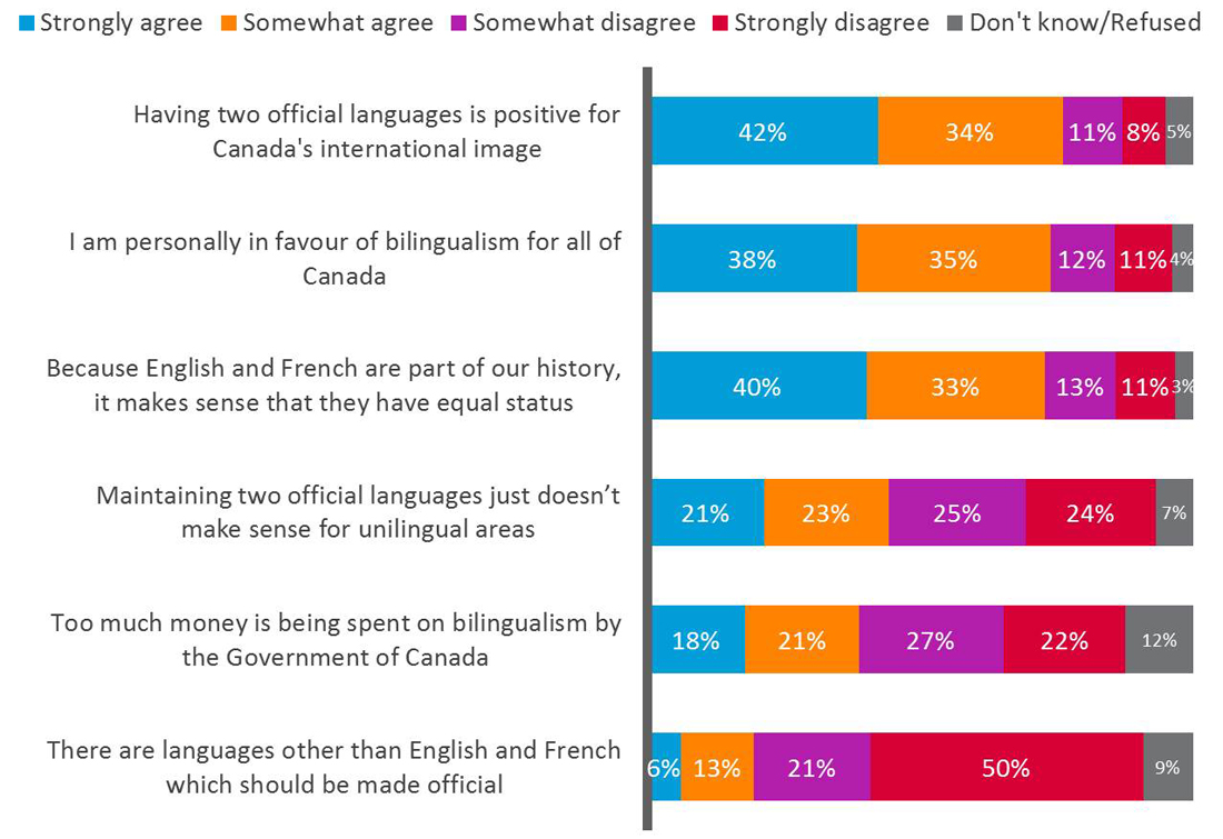 Support for favorable statements on official languages and bilingualism opposition to critical ones. Text version follows.