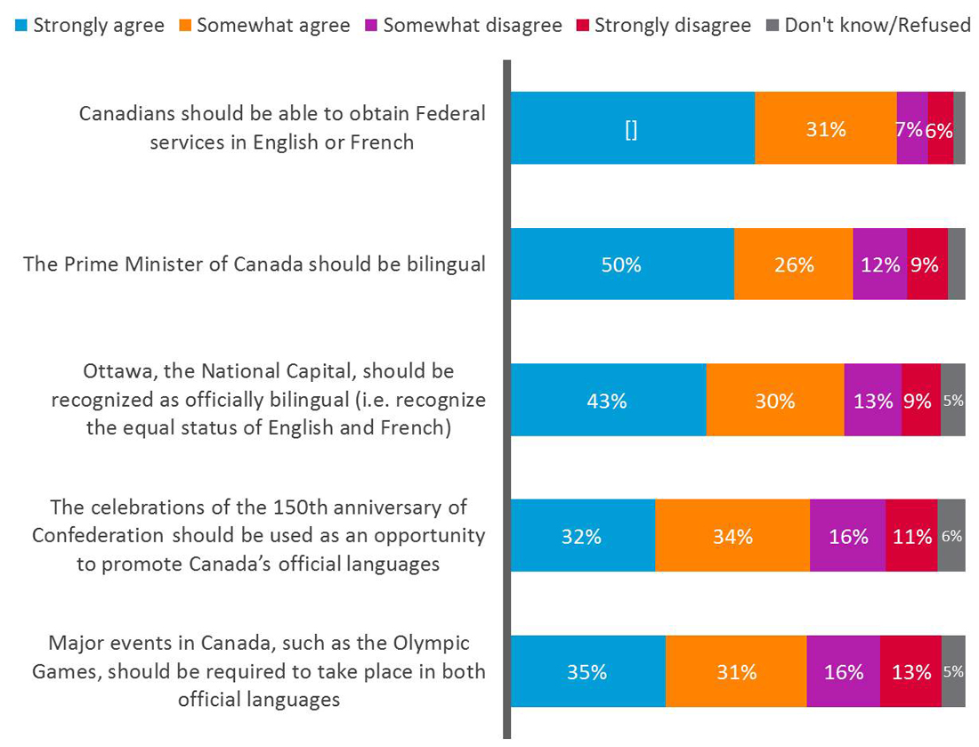 Broad support for official languages and bilingualism in national leadership, events, capital. Text version follows.