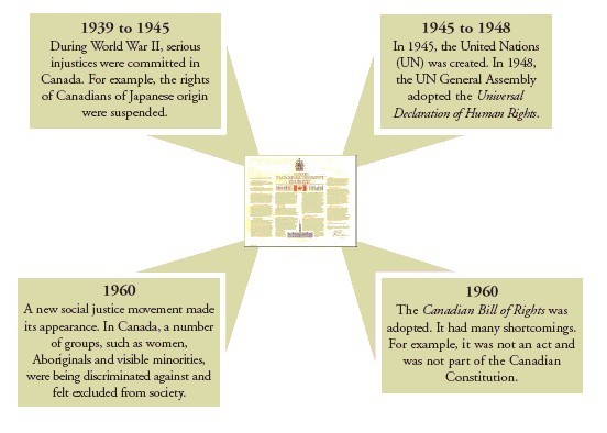 Factors and events that led to the adoption of the Charter