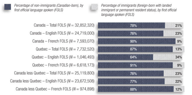 Bar chart representing first official language spoken by immigrant status. Description follows.