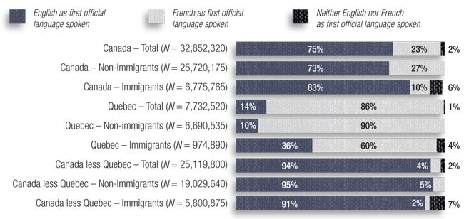 Bar chart representing immigrant status by first official language spoken. Description follows.