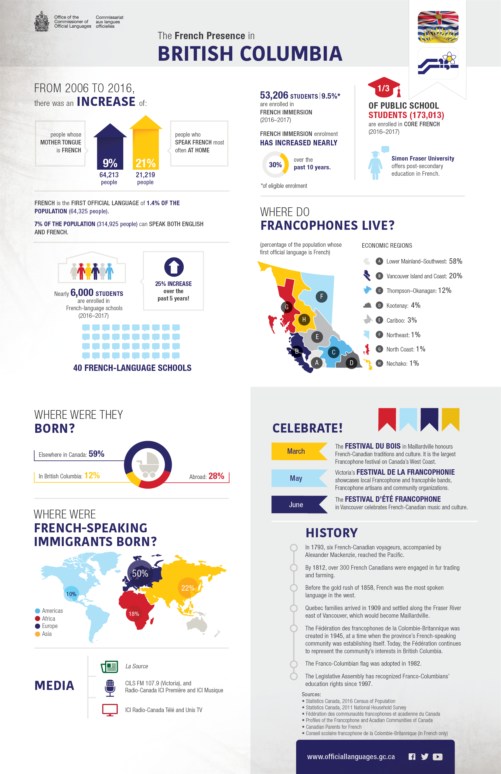 The French presence in British Columbia. Details in text following the infographic.
