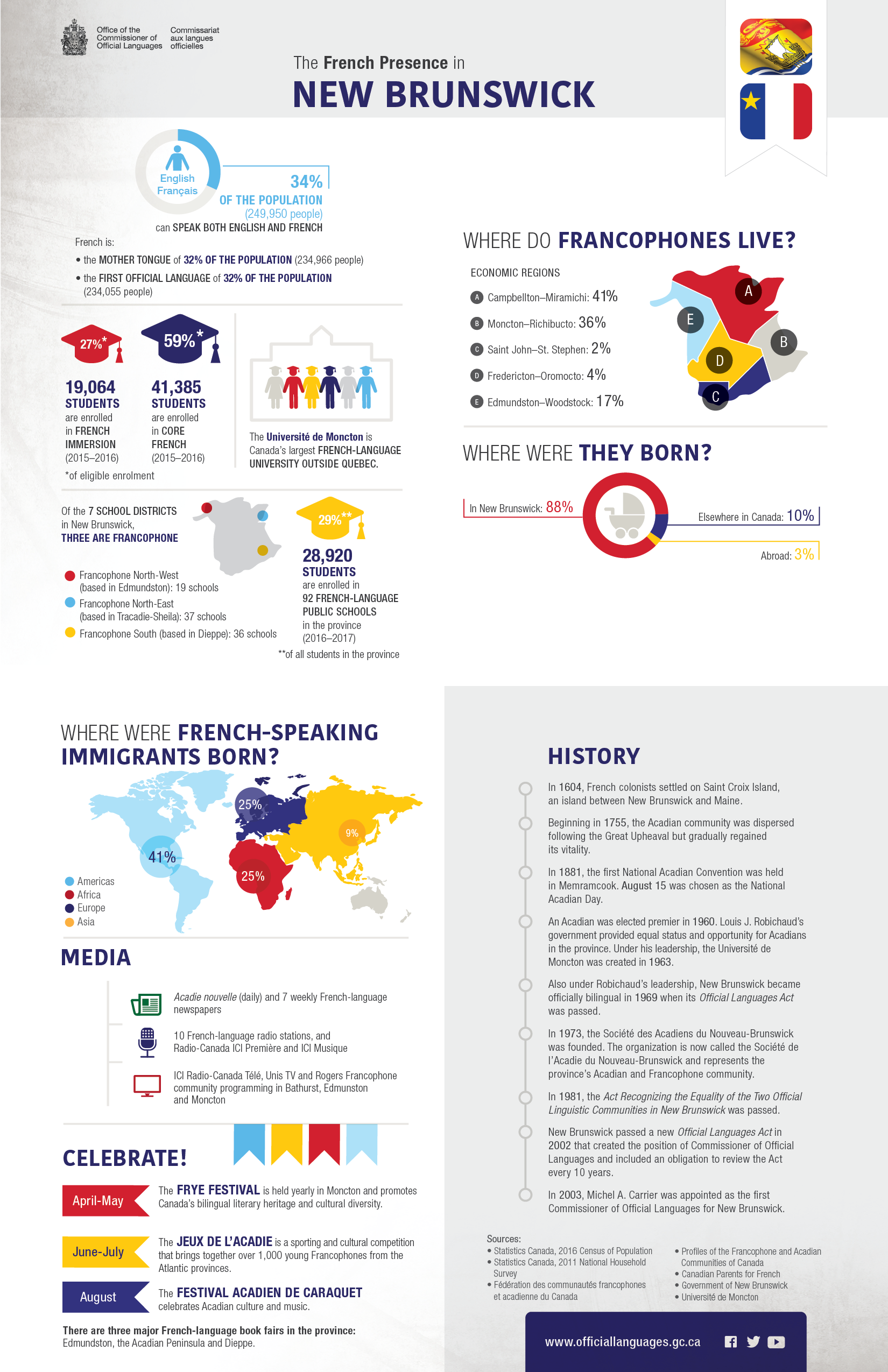 The French presence in New Brunswick. Details in text following the infographic.