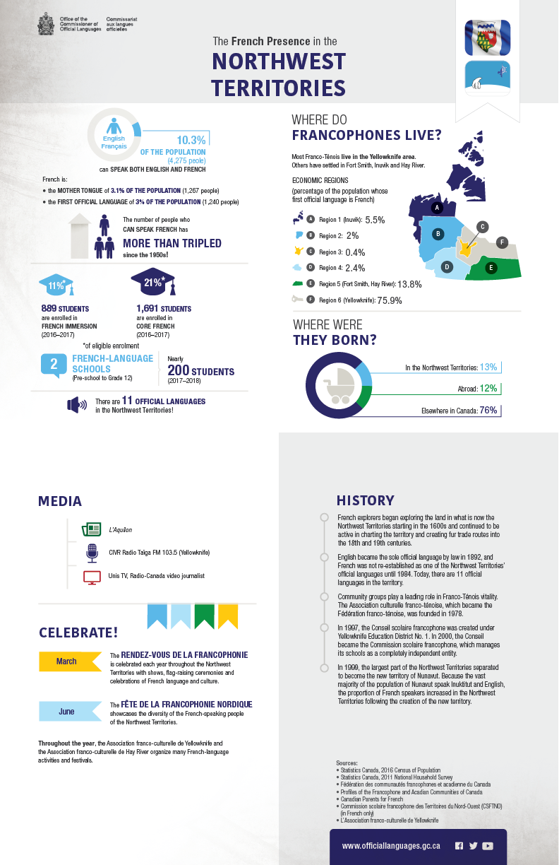 The French presence in the Northwest Territories. Details in text following the infographic.