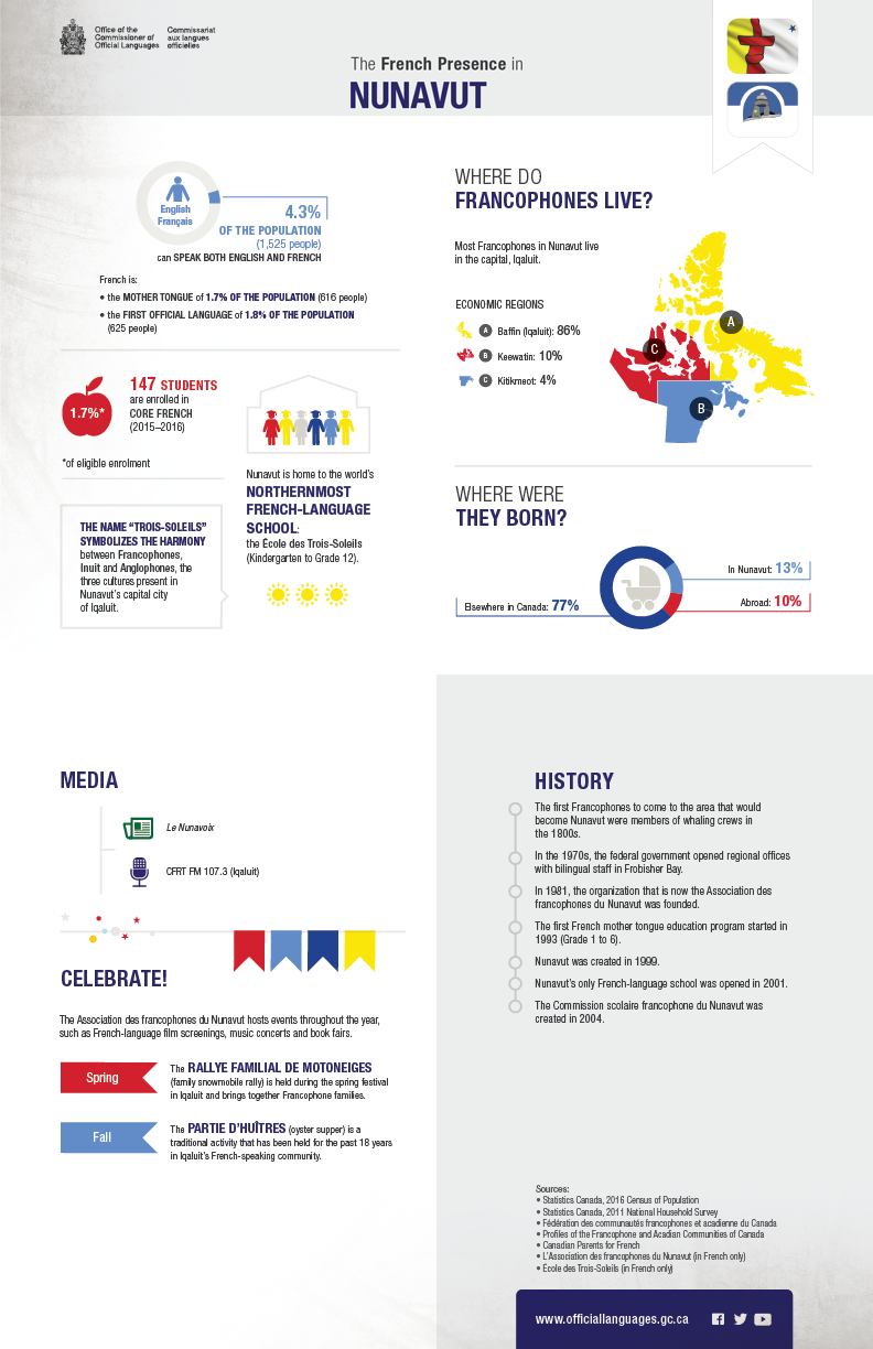 The French presence in Nunavut. Details in text following the infographic.