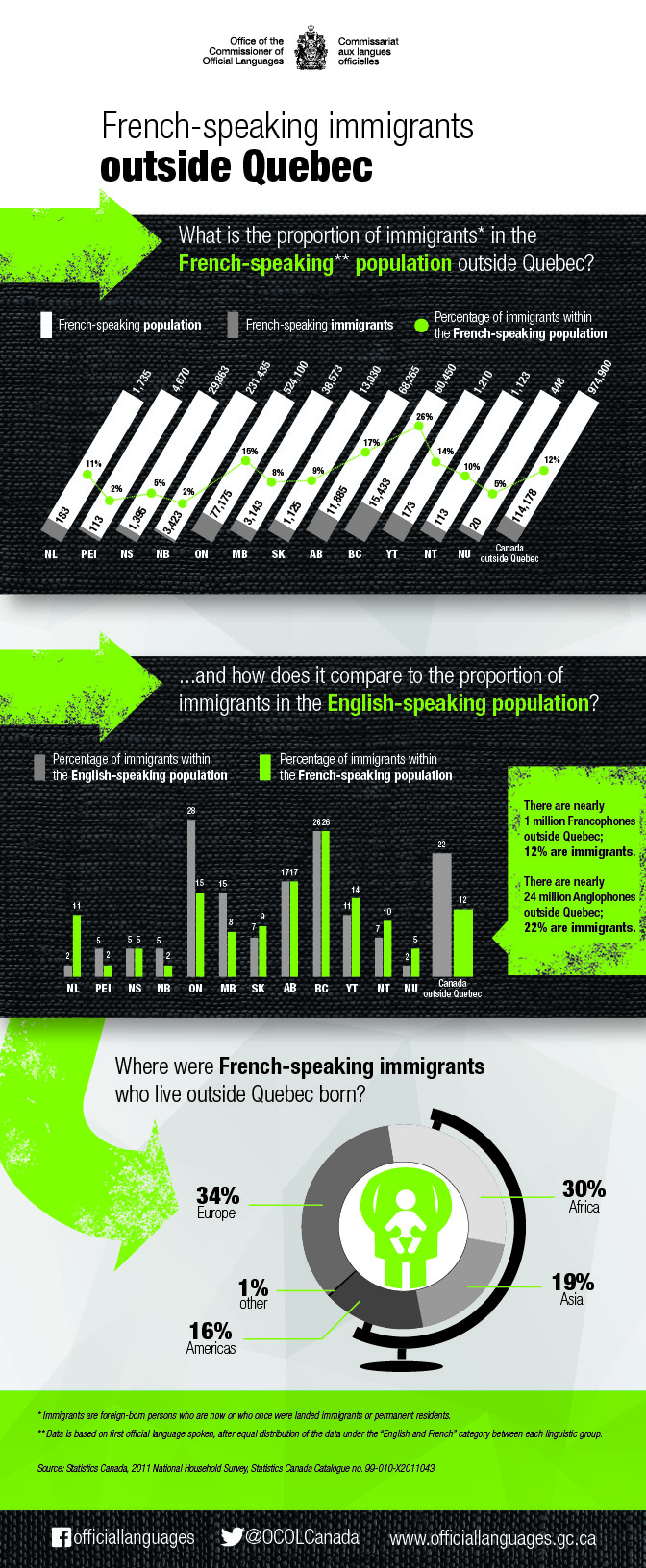 French-speaking immigrants outside Quebec. Details in text following the infographic.