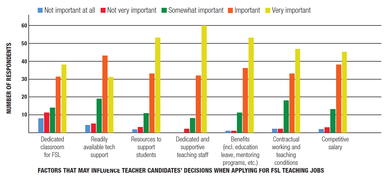 Figure 3 (bar graph) – Importance of benefits, dedicated and supportive staff, and resources