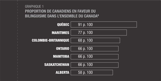 Diagramme en barres représentant la proportion de canadiens en faveur du bilinguisme dans l'ensemble du Canada. La description suit.