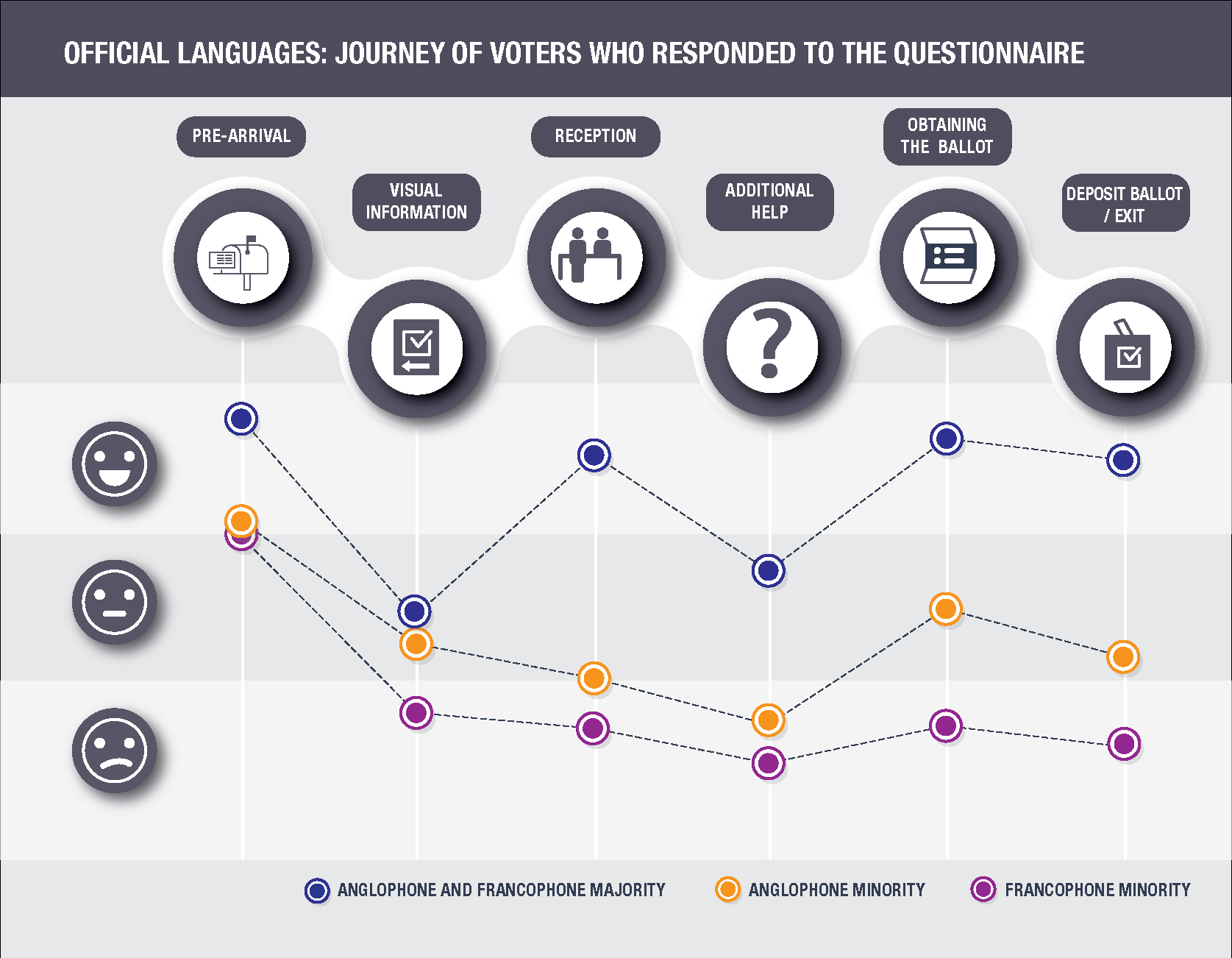 Official Languages: Journey of voters who responded to the questionnaire
