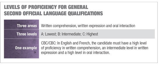 This textbox describes the areas and levels of proficiency for general second official language qualifications within federal institutions. An example explains how these areas and levels are indicated.