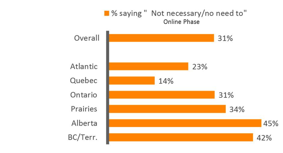 Percentage of respondents saying it is not necessary or no need to.  Text version follows.