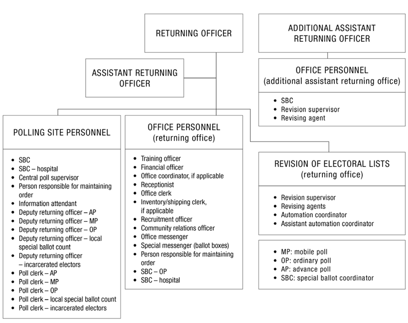 Organizational chart for the returning office