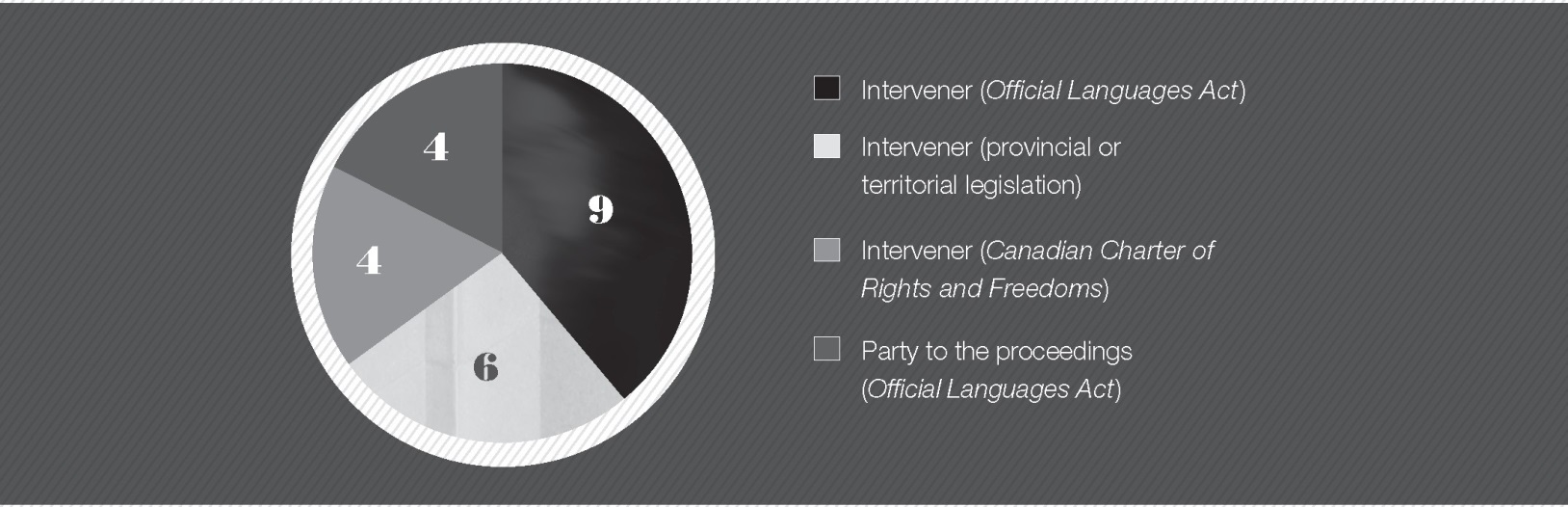 Figure 1 — Commissioner Fraser's participation in language cases, by type of intervention.