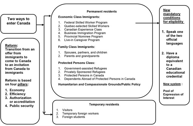 Chart 1 provides an overview of the immigration program classes. Description follows.