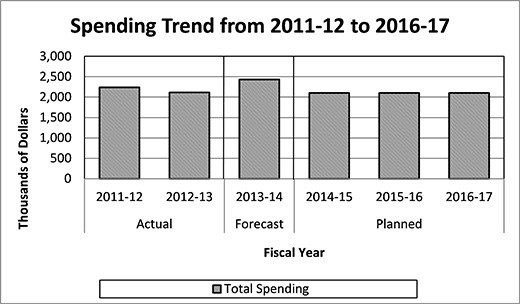 Office of the Commissioner of Official Language (OCOL) Spending Trend Graph. Details in text following the graph.