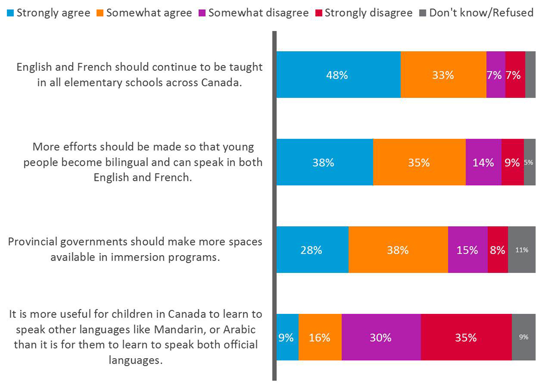 Majority support for second official language education. Text version follows.