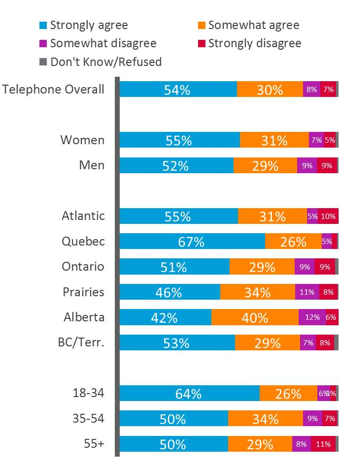 How much do you agree … I am personally in favour of bilingualism for all of Canada, telephone overall. Text version follows.