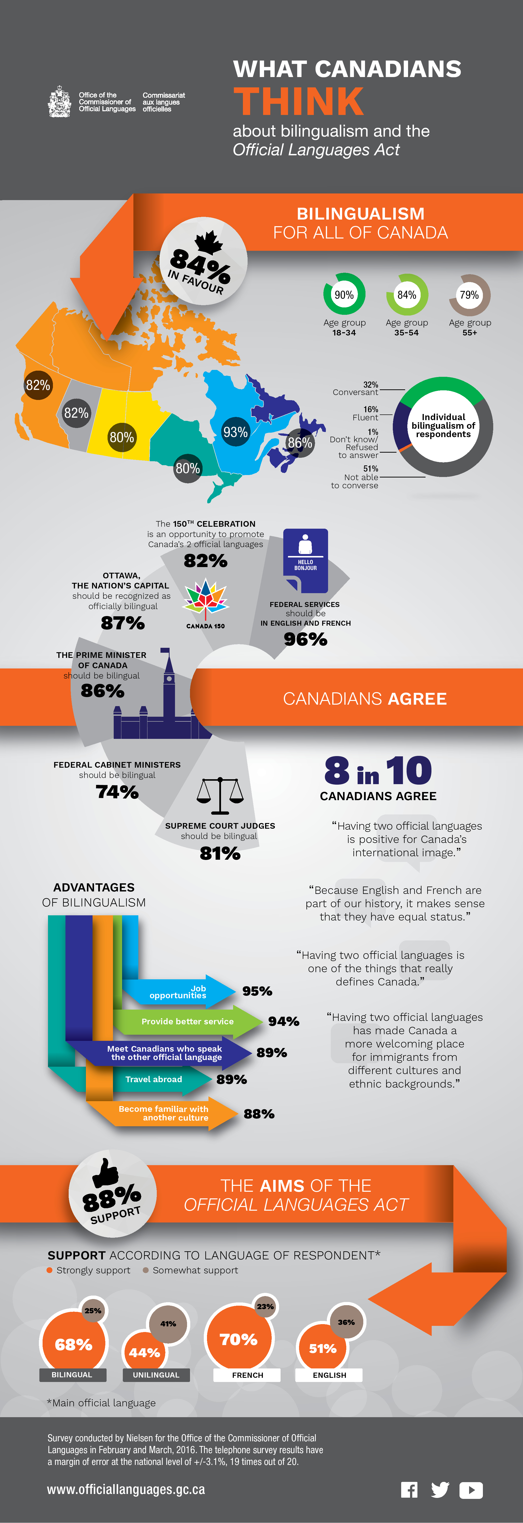 What Canadians think about bilingualism and the Official Languages Act. Details in text following the infographic.